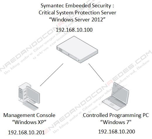 USB Whitelisting Scenario v1