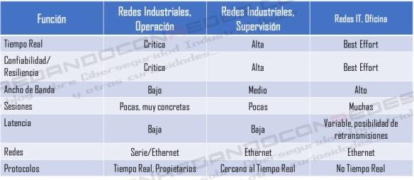 Comparativa caracteristicas comunicaciones industriales