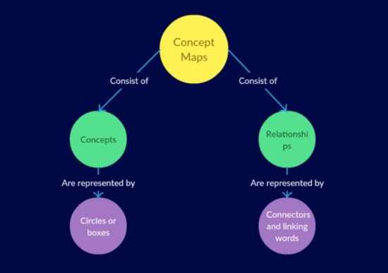 caracteristicas mapa conceptual