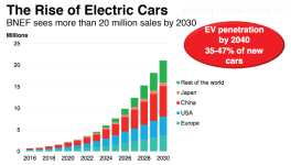 Total Predicts Electric Cars Will Decrease Demand For Gasoline By 2030