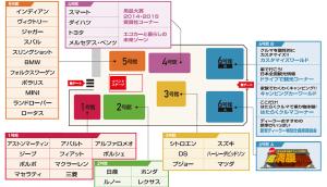 大阪モーターショー マップ
