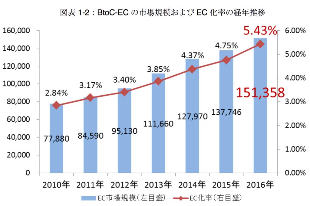 BtoC-BtoB市場規模は拡大している