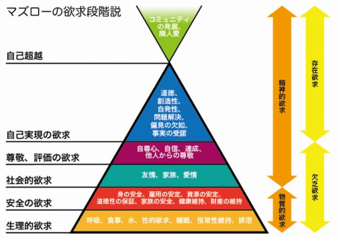 マズローの欲求5段階説(自己実現理論)