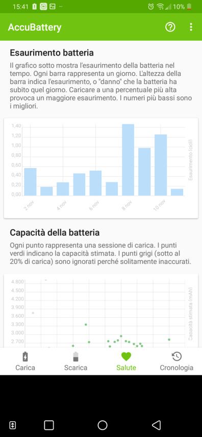 In questa schermata viene visualizzato come la batteria si esaurisca giorno per giorno. Le barre più alte (ad esaurimento più alto) si riferiscono alle giornate in cui ho caricato il telefono più volte