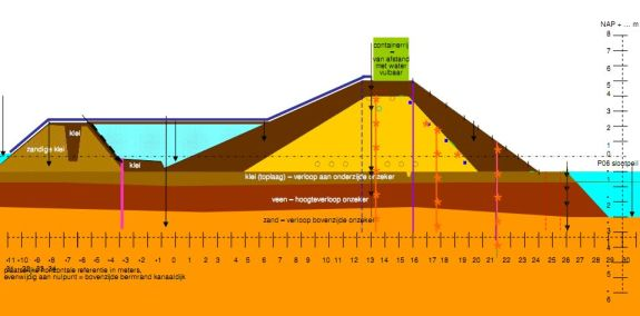 Estabilidad de taludes. Sección transversal del dique de pruebas de IJkdijk