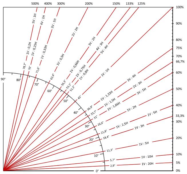 Esquema Talud: Grados - Pendiente - Porcentaje