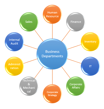 Business Departments