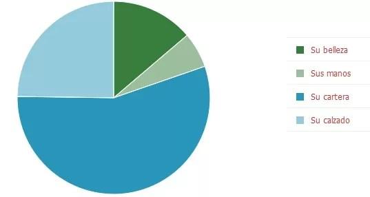55% piensa que  lo primero que Amelia Vega le vio Al Horford fue su cartera