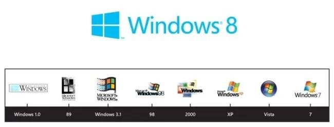 Evolución de los logos de Windows