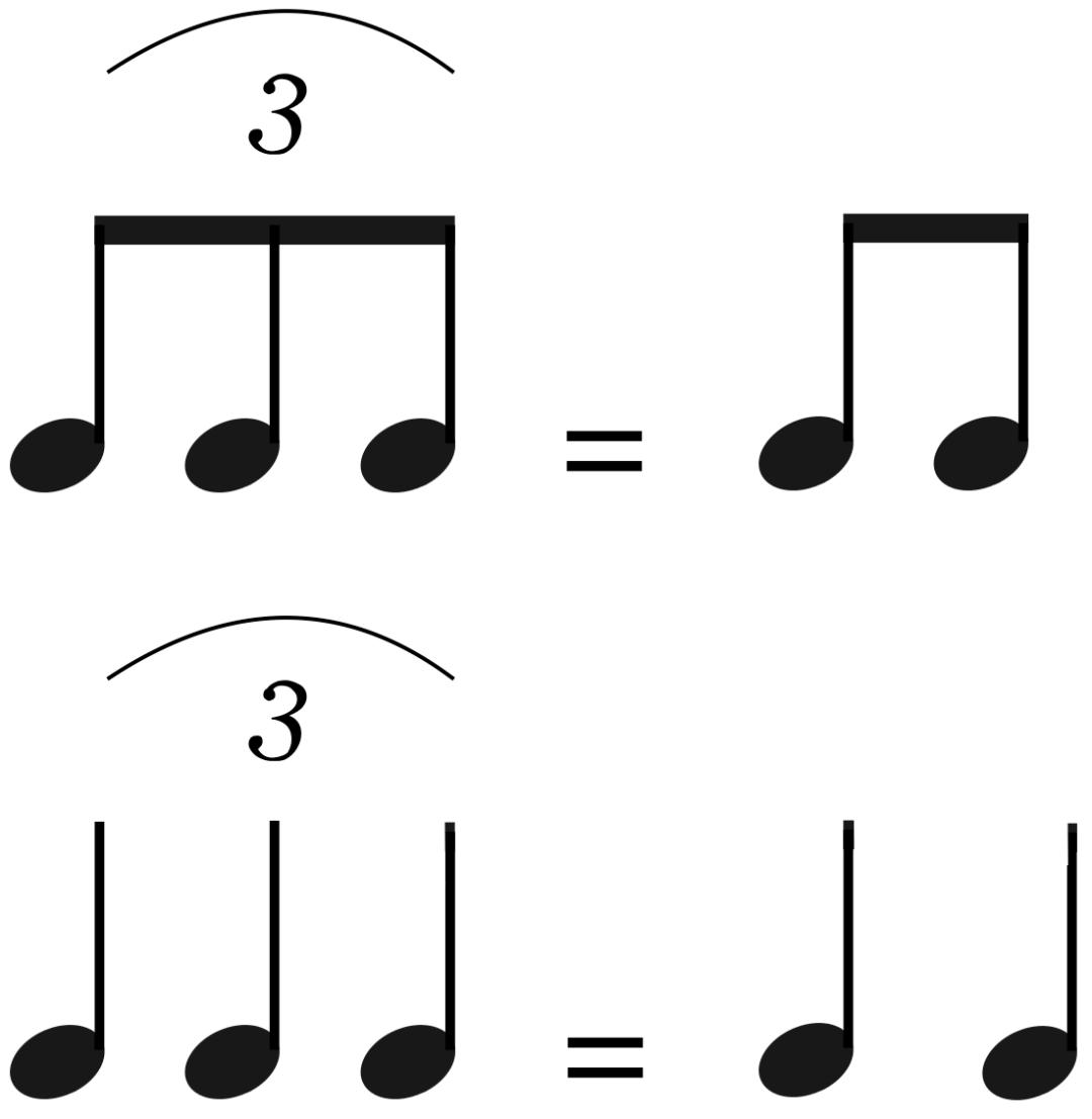 """Schéma de l'équivalence des triolets pour l'article """"Le Shuffle : Un Essentiel de la Rythmique"""""""