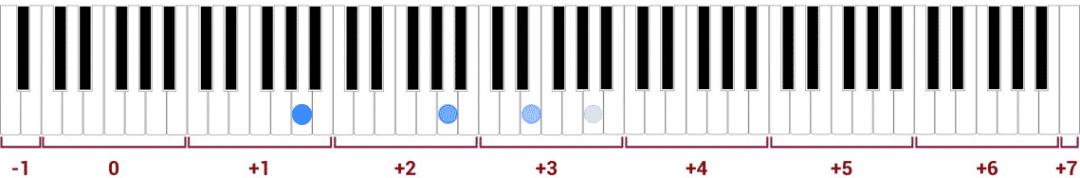 """Apparition des harmoniques pour une note fondamentale sur un clavier de piano pour l'article """"Les Harmoniques Naturelles & Artificielles"""""""