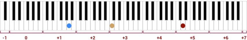 """Exemples de notes fondamentales sur un clavier pour l'article """"Les Harmoniques Naturelles & Artificielles"""""""