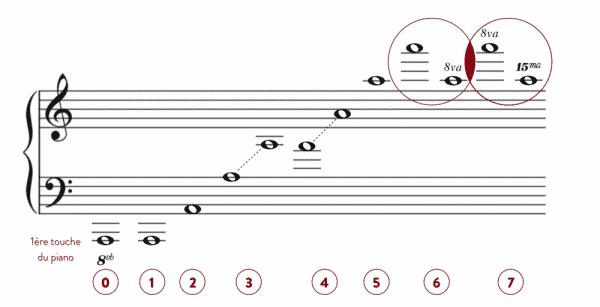 """Exemple des symboles d'octaviation sur une partition pour l'article """"Comment Développer Le Déchiffrage Au Piano 1/2"""""""