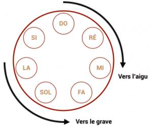 """Agencement cyclique des notes pour l'article """"Comment Développer Le Déchiffrage Au Piano 1/2"""""""