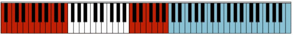 """Plage de notes jouées en rouge en Clé de Fa pour l'article """"Comment Développer Le Déchiffrage Au Piano 1/2"""""""