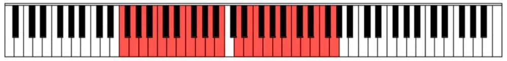 """Ensemble des notes comprises dans la portée pour l'article """"Comment Développer Le Déchiffrage Au Piano 1/2"""""""
