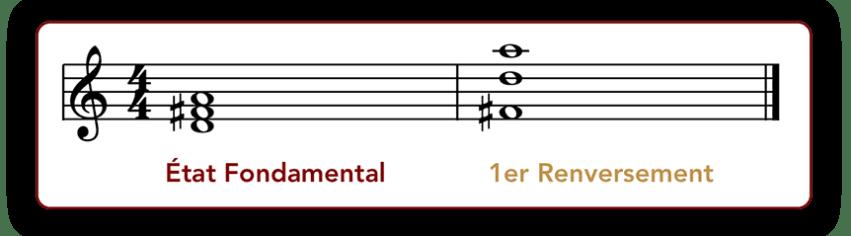 """Exemple d'un accord de Ré Majeur à l'état fondamental et renversé pour l'article """"Composer Un Accompagnement : Partie 2 : Développer Au-Delà Des Accords"""""""