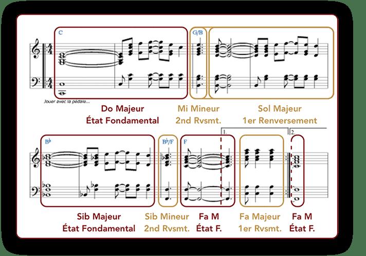 """Analyse des accords dans Song For Guy d'Elton John pour l'article """"Composer Un Accompagnement : Partie 2 : Développer Au-Delà Des Accords"""""""