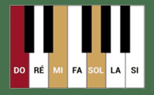 """Schéma d'une triade d'un accord Majeur sur un clavier pour l'article """"Composer Un Accompagnement : Partie 2 : Développer Au-Delà Des Accords"""""""