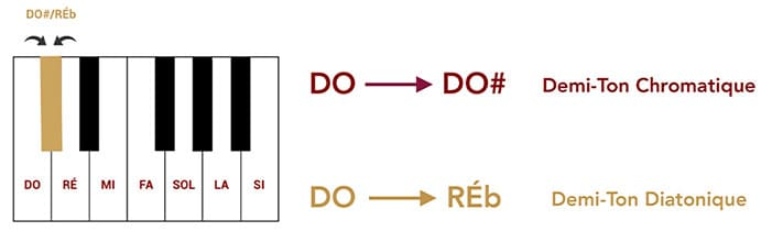 """Différence entre un demi-ton chromatique et un demi-ton diatonique pour l'article """"Armure et Tonalité : Le Guide Complet"""""""