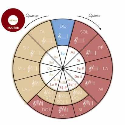 """Roue du cycle des quintes pour l'article """"Construire le cycle des quintes"""""""
