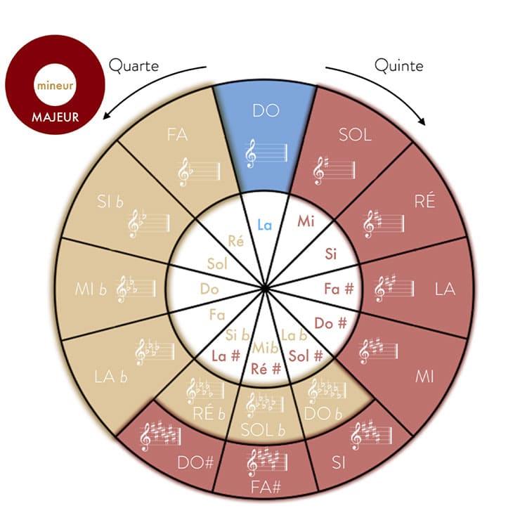 """Roue du cycle des quintes à accrocher pour l'article """"Armure et Tonalité : Le Guide Complet"""""""