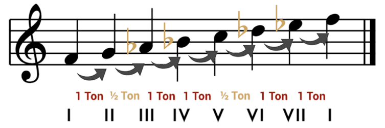 """Altérations à rajouter dans une gamme de fa lydien pour obtenir une gamme de fa mineur naturelle pour l'article """"Le Mode mineur : Partie 1 : La gamme mineure naturelle"""""""