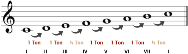 """Gamme de Do Majeur avec les demi-tons et les degrés pour l'article """"3 Exercices Pour S'entraîner À La Dictée Musicale"""""""