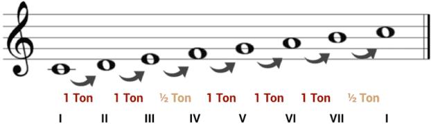 """Gamme de Do Majeur avec les demi-tons et les degrés pour l'article """"Le Mode mineur : Partie 1 : La gamme mineure naturelle"""""""