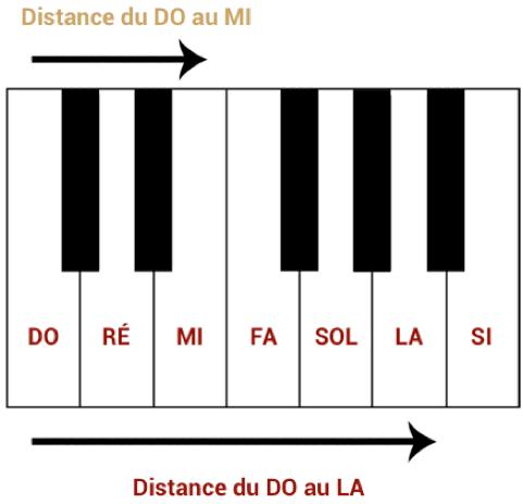 """Illustration d'un intervalle pour l'article """"Le Mode mineur : Partie 1 : La gamme mineure naturelle"""""""