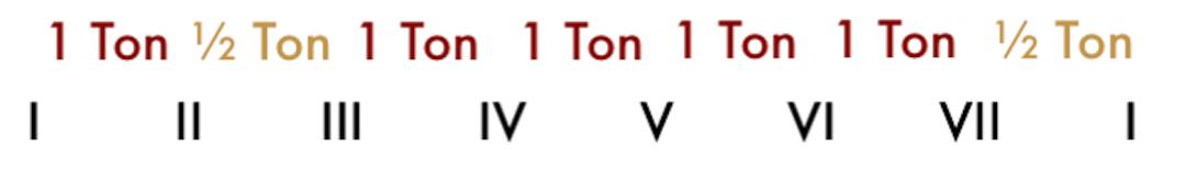 """Ordre des demi-tons dans une gamme mélodique pour l'article """"Le mode mineur, 3ème partie : la gamme mineure mélodique"""""""
