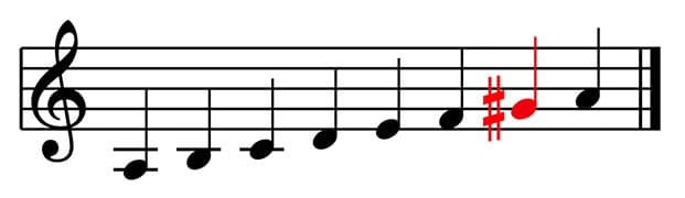 """Apparition d'une altération dans la gamme mineure harmonique pour l'article """"Le mode mineur, 2nde partie : la gamme mineure harmonique"""""""