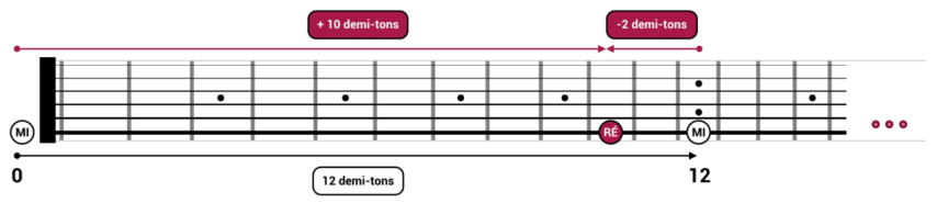"""Octave de Mi à Mi sur un manche de guitare pour l'article """"Le Demi-Ton En Musique"""""""