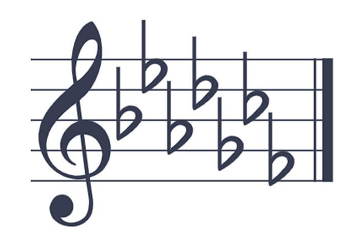 """Ordre des bémols au complet pour l'article """"Les Altérations En Musique"""""""
