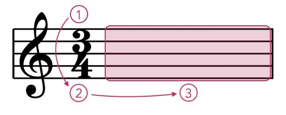 """Fonctionnement de la signature rythmique pour l'article """"La Signature Rythmique"""""""