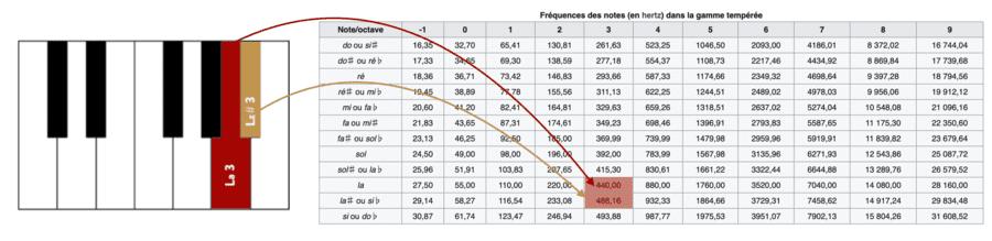 """Identification des fréquences pour les notes de musique pour l'article """"Les Intervalles En Musique"""""""