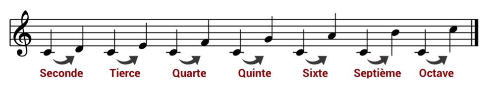 """Les intervalles de référence en partant du Do pour l'article """"Les Intervalles En Musique"""""""