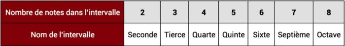 """Tableau montrant le nombre de notes dans les intervalles pour l'article """"Les Intervalles En Musique"""""""