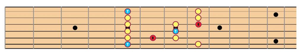 """Gamme Blues de La sur une guitare pour l'article """"La Gamme Blues à la Guitare"""""""