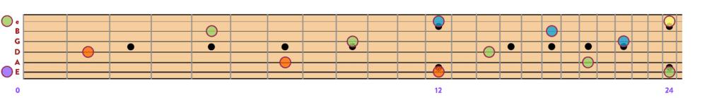 """Emplacement de tous les Mi sur un manche de guitare pour l'article """"La Gamme Pentatonique À La Guitare"""""""