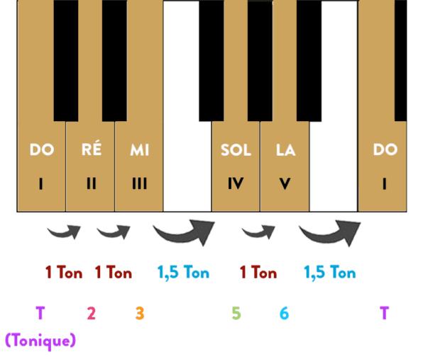 """Gamme pentatonique de Do Majeur sur un piano avec les degrés, les demi-tons et les intervalles pour l'article """"La Gamme Pentatonique à la Guitare"""""""