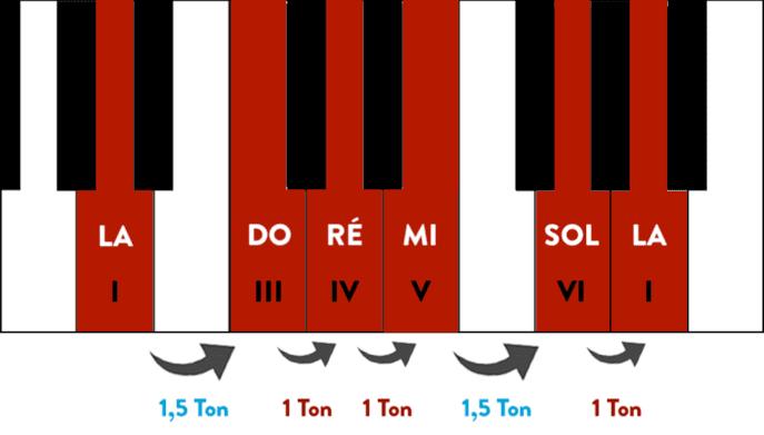 """Gamme pentatonique de la mineur sur un piano avec les degrés et les demi-tons pour l'article """"La Gamme Pentatonique à la Guitare"""""""