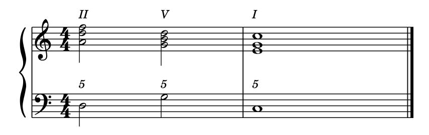 """Cadence Italienne II - V - I pour l'article """"Les Cadences En Musique"""""""