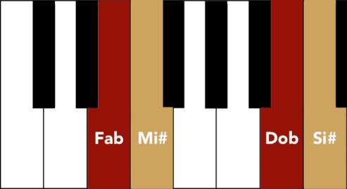 """Notes enharmoniques équivalentes pour l'article """"le double dièse"""""""