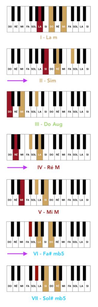 """Liste des accords du mode mineur mélodique pour l'article """"Harmonisation Gamme Mineur"""""""