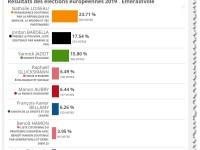 Elections européennes : Europe Ecologie en forte hausse