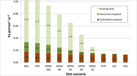 Land needed to support different diets