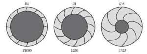 Memehami cara kerja aprture atau difragma lensa