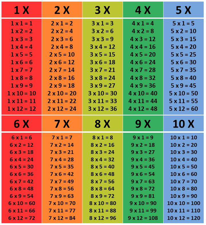 tabuada de 1 a 10 colorida