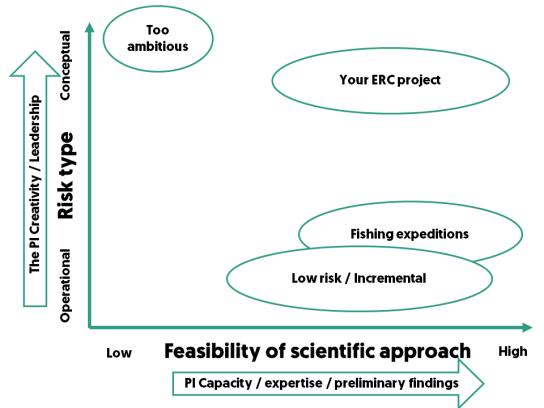 ERC high risk